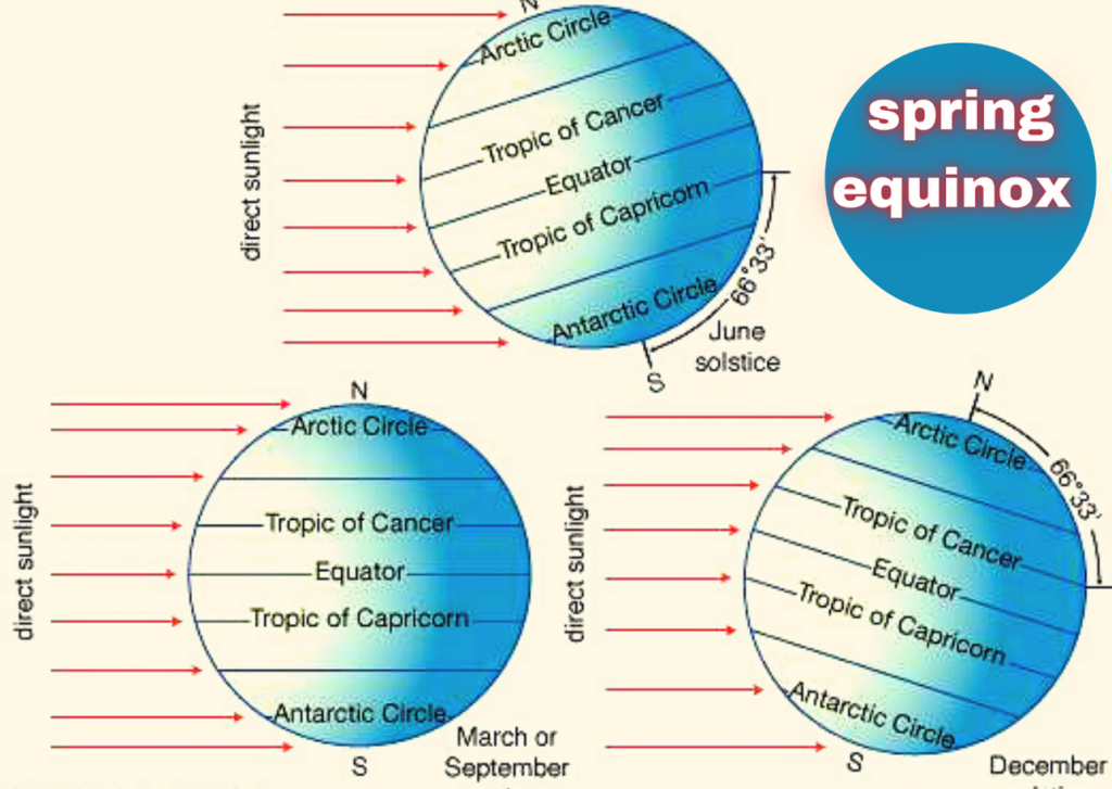 Dates of Equinoxes 2021