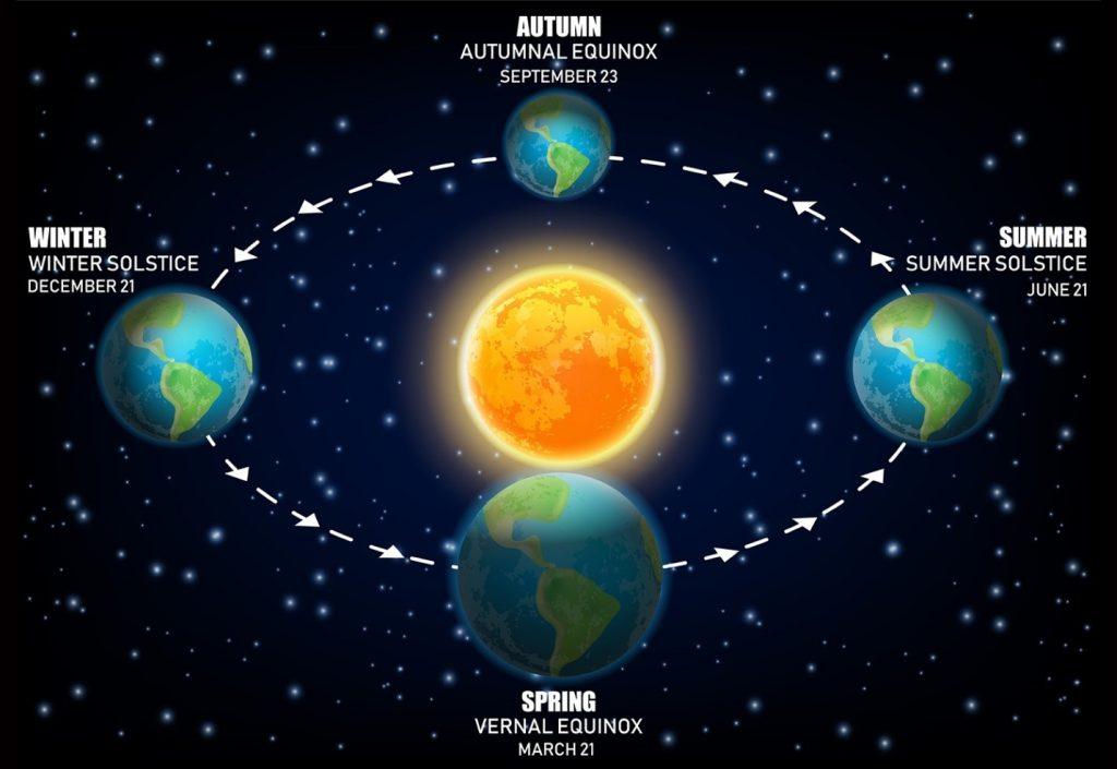 Spring Equinox Southern Hemisphere
