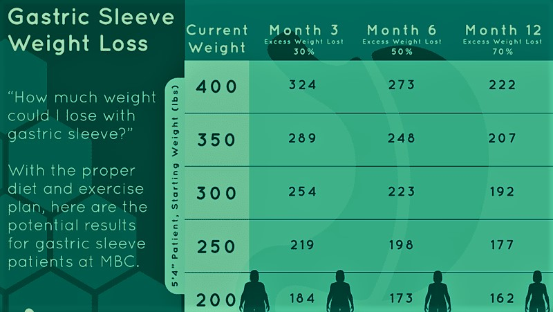 Gastric Sleeve Weight Loss Timeline Chart What You Can Expect